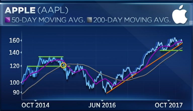 Apple's recent weakness is just the 'pause that refreshes,' says one technical analyst