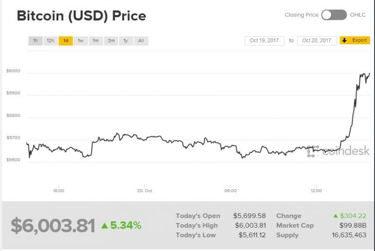 Bitcoin surges above $6,000 for the first time on heavy trading volume