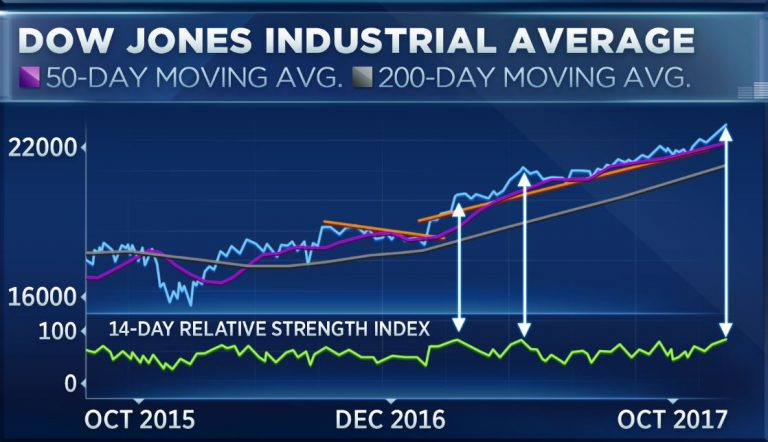 By one measure, the Dow is the most overbought in 117 years, but that may not be a bad thing