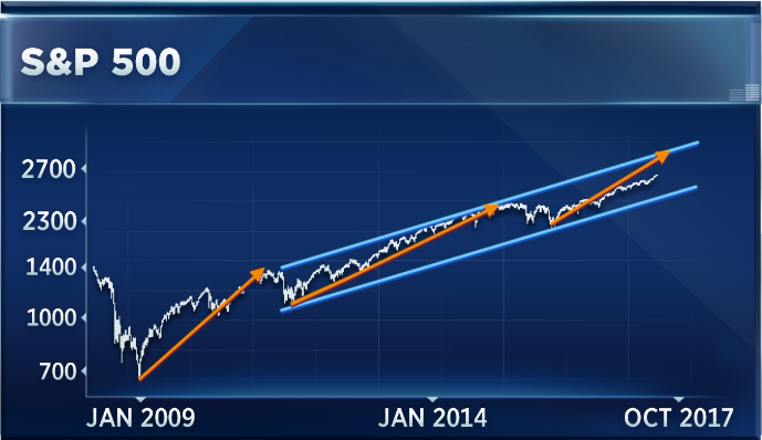 The S&P just broke a remarkable streak that could signal the late innings for this bull market