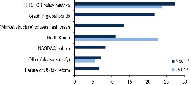 A bond market crash is a growing worry for investors