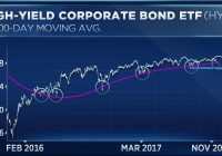 A leading indicator for stocks is breaking down