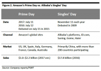 Alibaba's Singles' Day lures top global brands, amassing billions in sales
