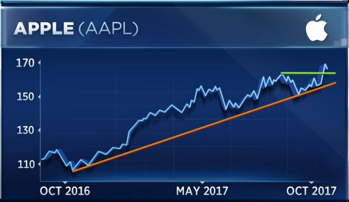 Apple passes $900 billion in market cap but strategist says it's a 'screaming sell'