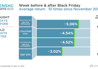 Black Friday week usually pushes retail stocks into the black, history shows