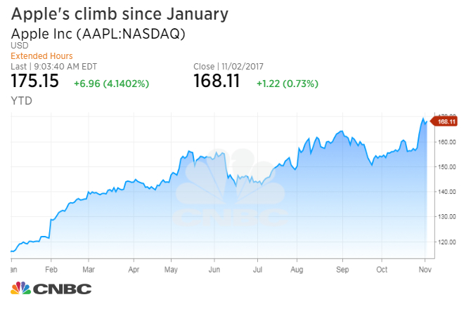 Citigroup: Here are five reasons Apple will continue to continue to climb