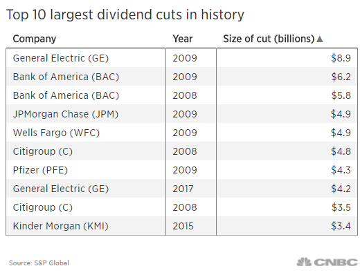GE cut highlights danger of relying on income from dividends