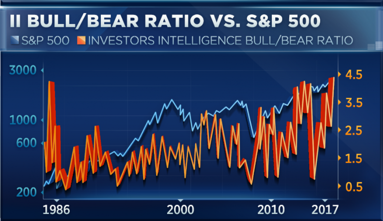 Investors haven't been this bullish since Reagan was in office, and that could be great for stocks