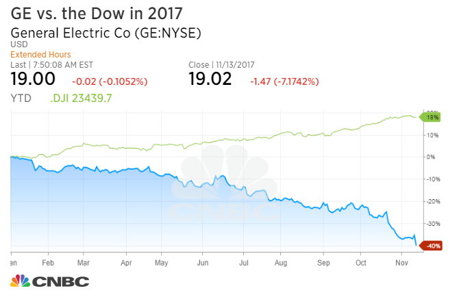JPMorgan: Even after 50% cut, GE dividend may not be safe