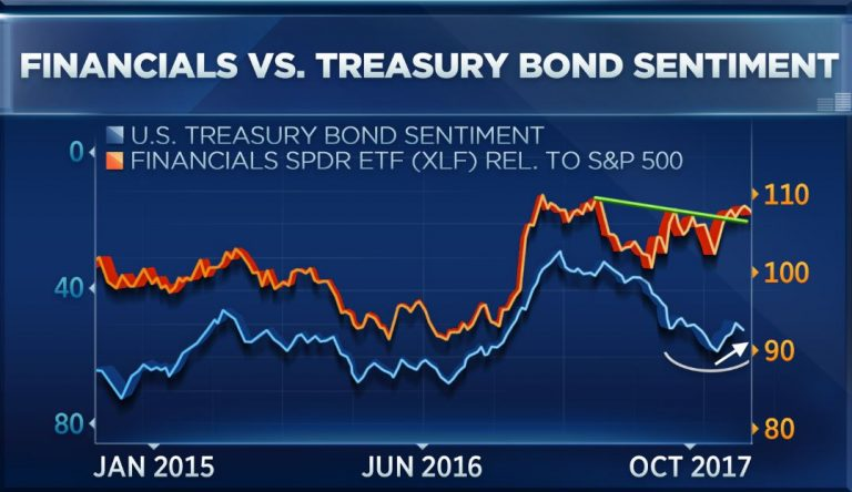 One chart shows why financials may be set to surge