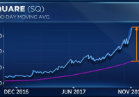 Square's stock is up 220% this year, but charts point to trouble