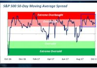 Stocks seeing rare stretch of 'overbought' conditions, and Bespoke's Hickey calls it 'impressive'