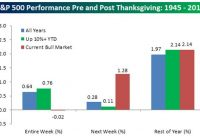 Thanksgiving week is usually good for stocks