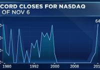 The Nasdaq is having an unprecedented year, and just set another historic record