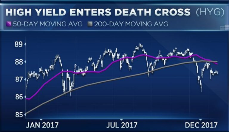 A leading indicator for stocks just entered a death cross, but it might not be so bad
