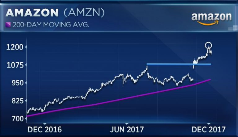 Amazon's amazing run is headed for trouble, technical strategist says