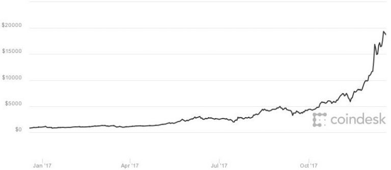 Bill Miller's hedge fund has half its money in bitcoin