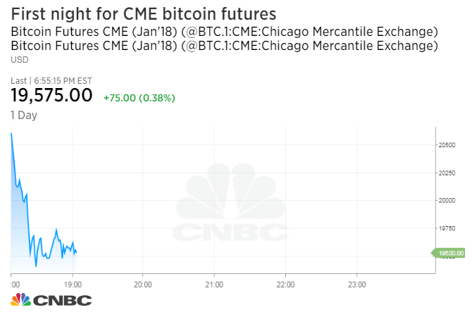 Bitcoin futures launch on world's largest futures exchange and are trading higher