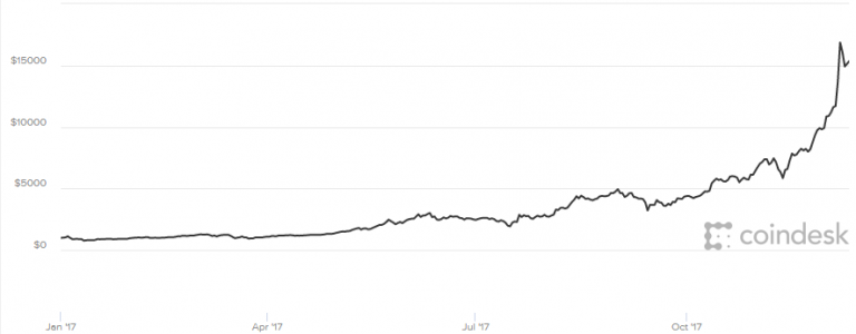 Bitcoin jumps higher as futures trading begins on Cboe