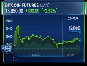 Bitcoin jumps higher as futures trading begins on CBOE; new futures rise