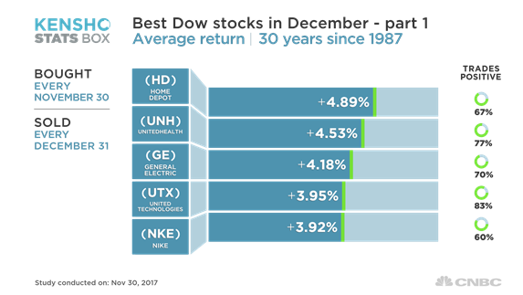 Home Depot and these other Dow stocks are the best bets for December, history shows
