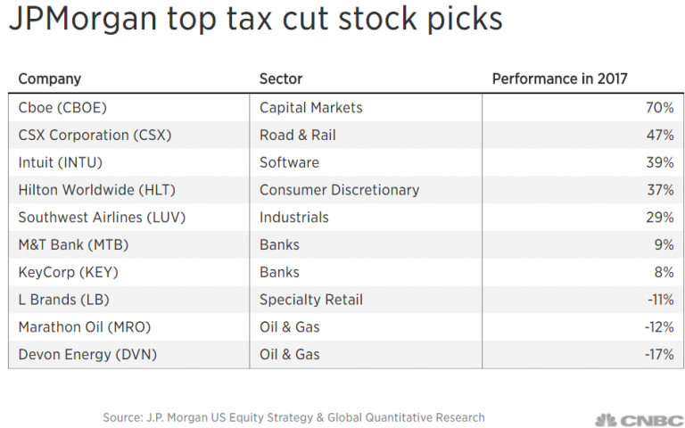 JPMorgan unveils its top tax stock plays — including Hilton, Southwest — with GOP nearing victory