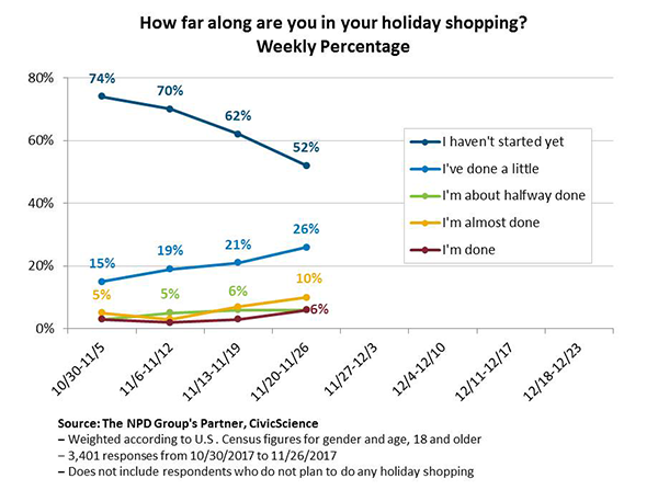 One for you, one for me: Holiday shoppers are spending more on themselves this year