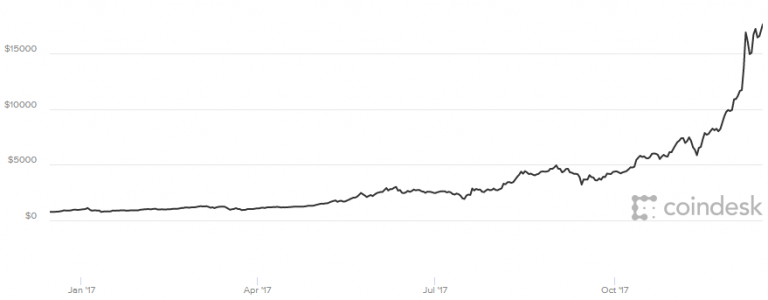 Seth Klarman calls bitcoin a 'trading sardine,' others say 'speculative mania' — They are right