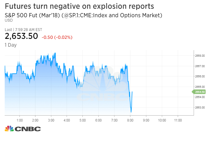 S&P 500 futures erase gains, Treasurys rise after reports of explosion at New York's Port Authority terminal