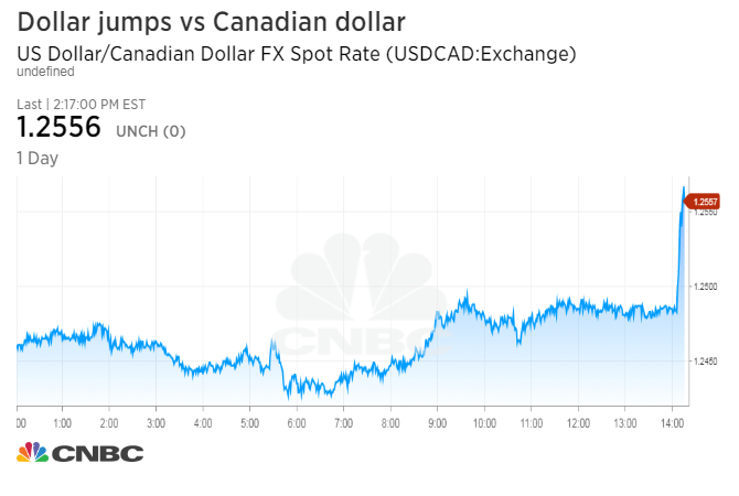 Canadian dollar, stocks fall on report that Trump may pull out of NAFTA; peso drops