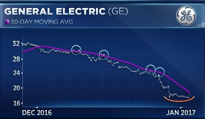 GE is surging, but buyer beware it's still 'the value trap of the century,' says market watcher