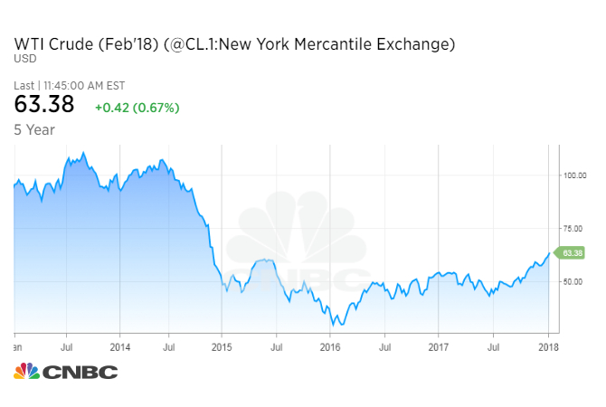 Oil prices are close to levels not seen since the Thanksgiving 2014 bloodbath