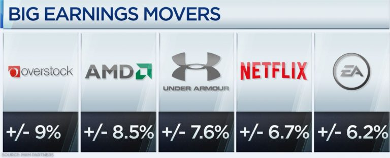 The 5 stocks that could see the biggest swings as earnings season shifts into high gear