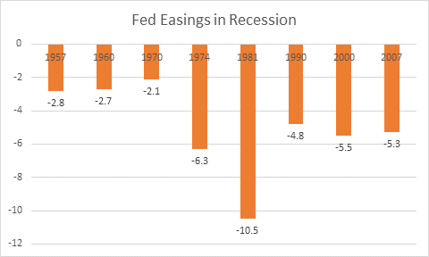 The Fed is worried about what it will do in the next recession and is considering dramatic changes