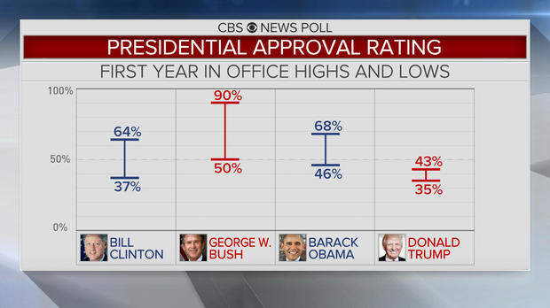 Trump at one year: Low job approval, but economy is good ...