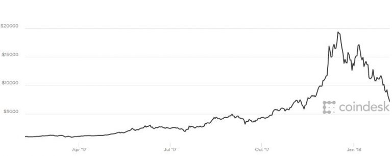 Bitcoin continues to tumble, hitting its lowest point since November