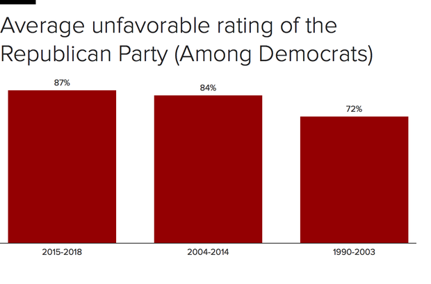 Democrats and Republicans like each other even less than they used to