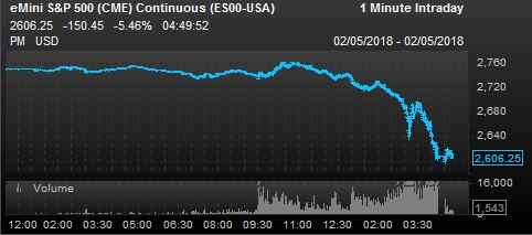 Dow futures point to a more than 1,200-point fall at the open