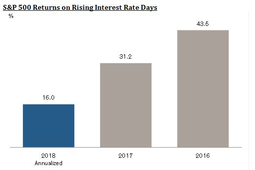 Investors might be freaking out about higher interest rates, but Credit Suisse says the stock market is not