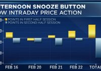 The market just woke up after hitting the 'afternoon snooze button' all week