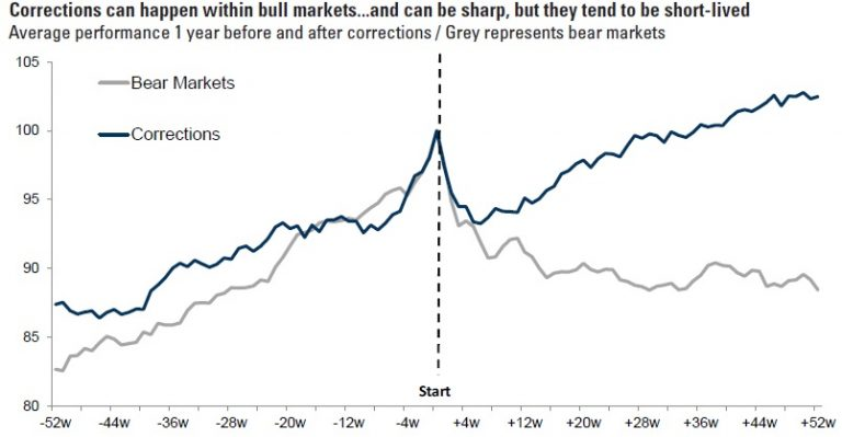 The stock market is officially in a correction… here's what usually happens next
