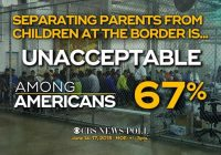 "CBS News poll: Two-thirds say separating families ""unacceptable"""