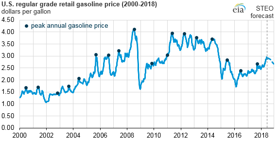 The U S Government Energy Information Administration Recently Forecast That National Average Gasoline Price Is Unlikely To Breach 3 A Gallon