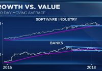 Growth vs value debate rages on as volatility slams the market — here's what investors say to buy now