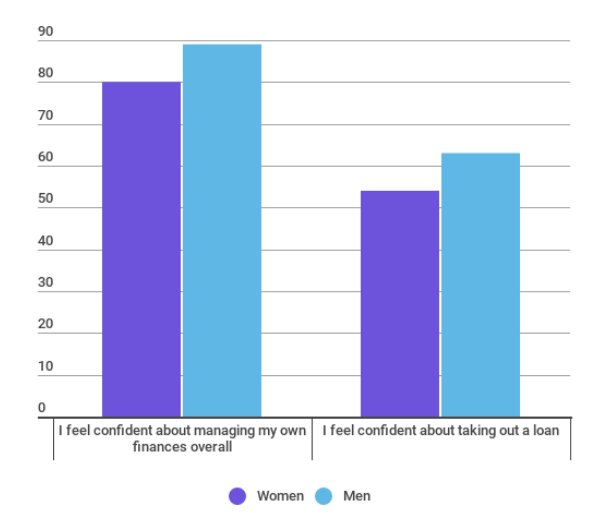 about 90 percent of american men are confident they can manage money