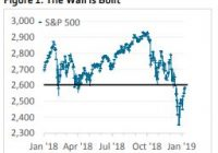 After third week of gains, stock market nears 'wall of resistance' level that everyone is watching