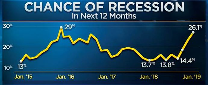 Recession odds spike to their highest in three years: CNBC