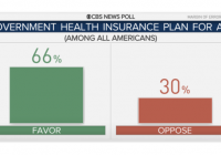 CBS News poll: Most Americans want a national health plan