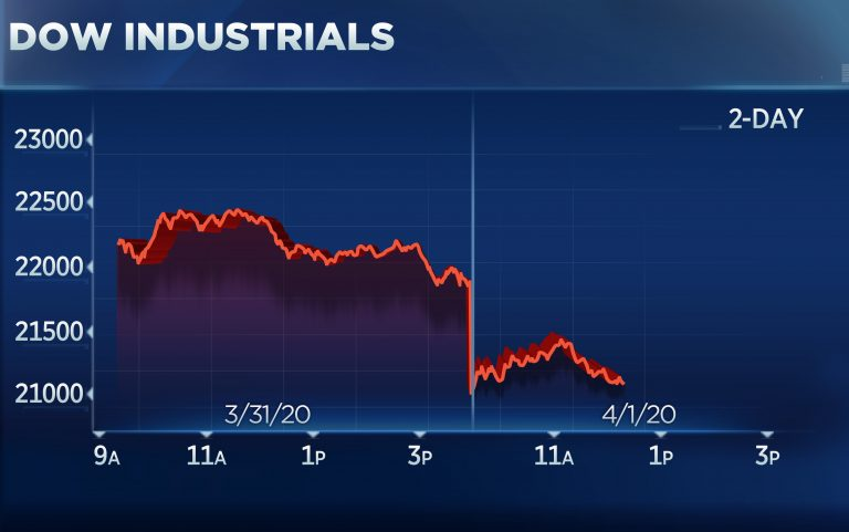Dow falls 700 points to start second quarter as Trump warns of 'very painful two weeks'
