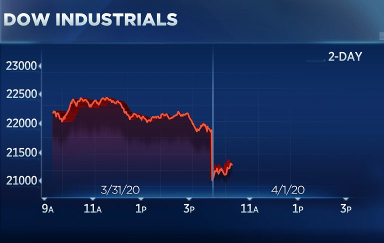 Dow tumbles 600 points to start second quarter as Trump warns of 'very painful two weeks'